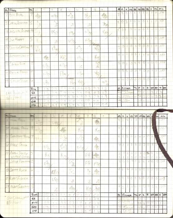 Scorecard 8/11/2011: Greensboro (6) v Lakewood (3)