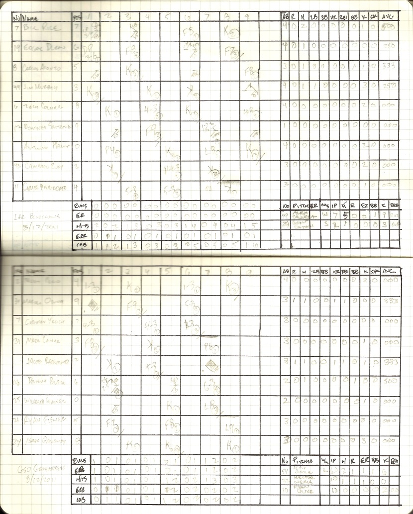8/12/2011 Scorecard: Grasshoppers (2) v Blueclaws (0)