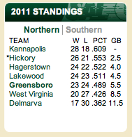 Standings as of 8/13/2011